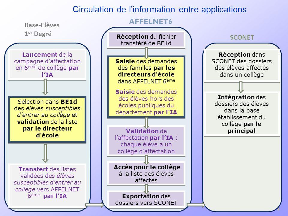 4 Circulation de linformation entre applications 4 Lancement de la campagne daffectation en 6 ème de collège par lIA Sélection dans BE1d des élèves su