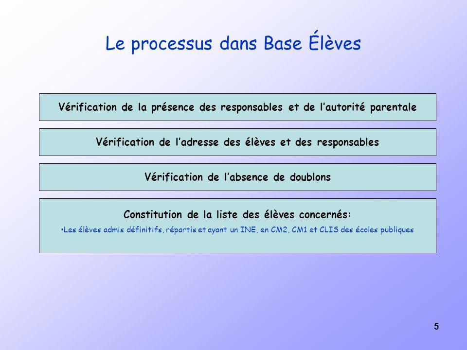 5 Le processus dans Base Élèves Vérification de la présence des responsables et de lautorité parentale Vérification de ladresse des élèves et des resp
