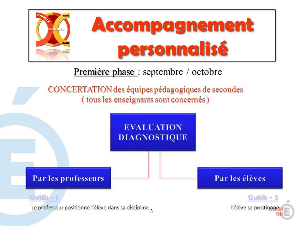 3 Accompagnement personnalisé Première phase Première phase : septembre / octobre CONCERTATION des équipes pédagogiques de secondes ( tous les enseign