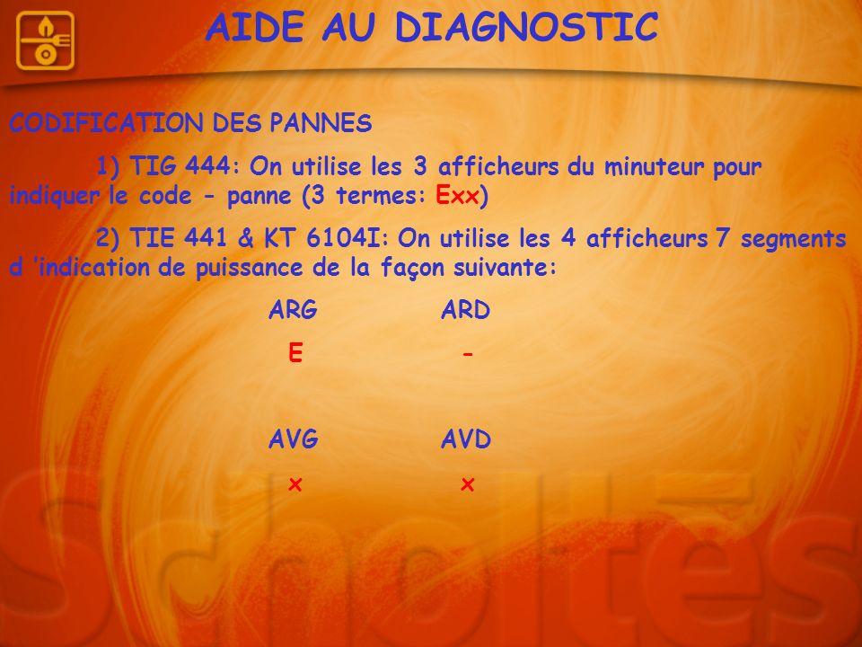 AIDE AU DIAGNOSTIC CODIFICATION DES PANNES 1) TIG 444: On utilise les 3 afficheurs du minuteur pour indiquer le code - panne (3 termes: Exx) 2) TIE 44