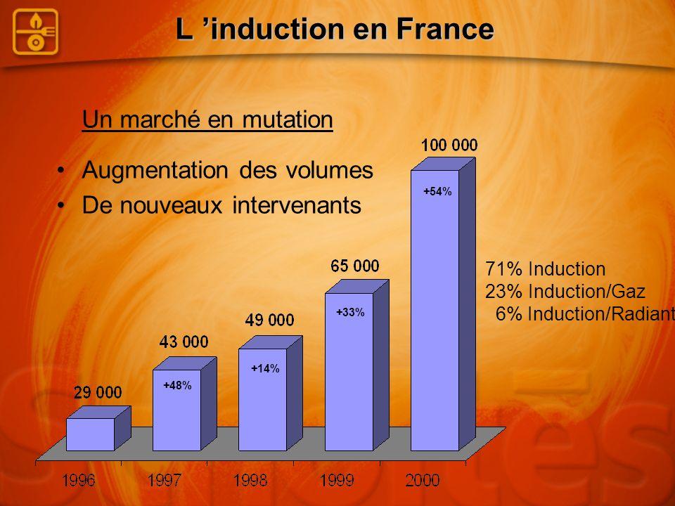 L induction en France Un marché en mutation +48% +14% +33% +54% Augmentation des volumes De nouveaux intervenants 71% Induction 23% Induction/Gaz 6% I