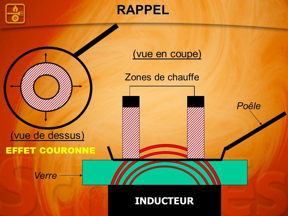 RAPPEL (vue de dessus) Verre Zones de chauffe INDUCTEUR Poêle (vue en coupe) EFFET COURONNE