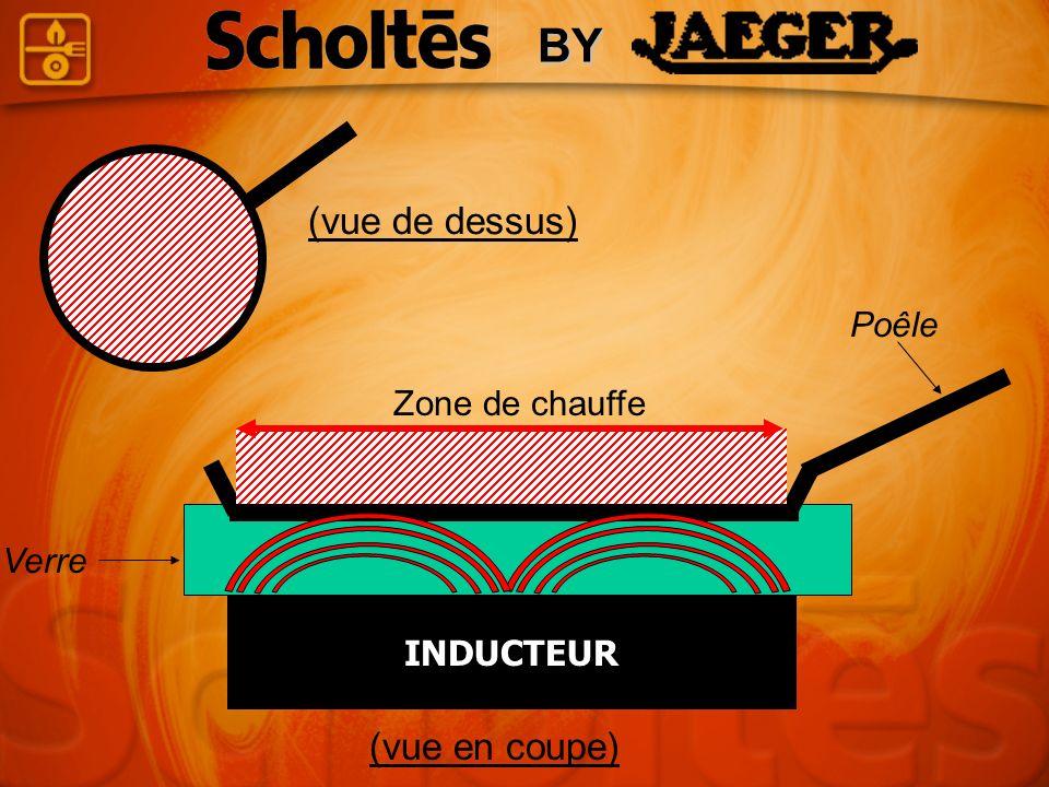 Zone de chauffe INDUCTEUR Poêle Verre (vue de dessus) (vue en coupe) BY