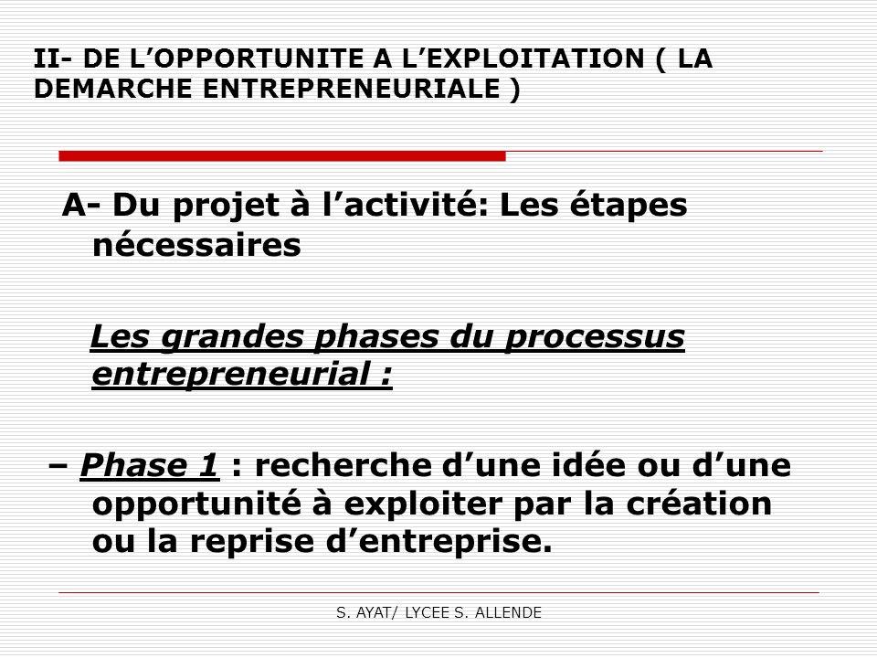 S. AYAT/ LYCEE S. ALLENDE II- DE LOPPORTUNITE A LEXPLOITATION ( LA DEMARCHE ENTREPRENEURIALE ) A- Du projet à lactivité: Les étapes nécessaires Les gr