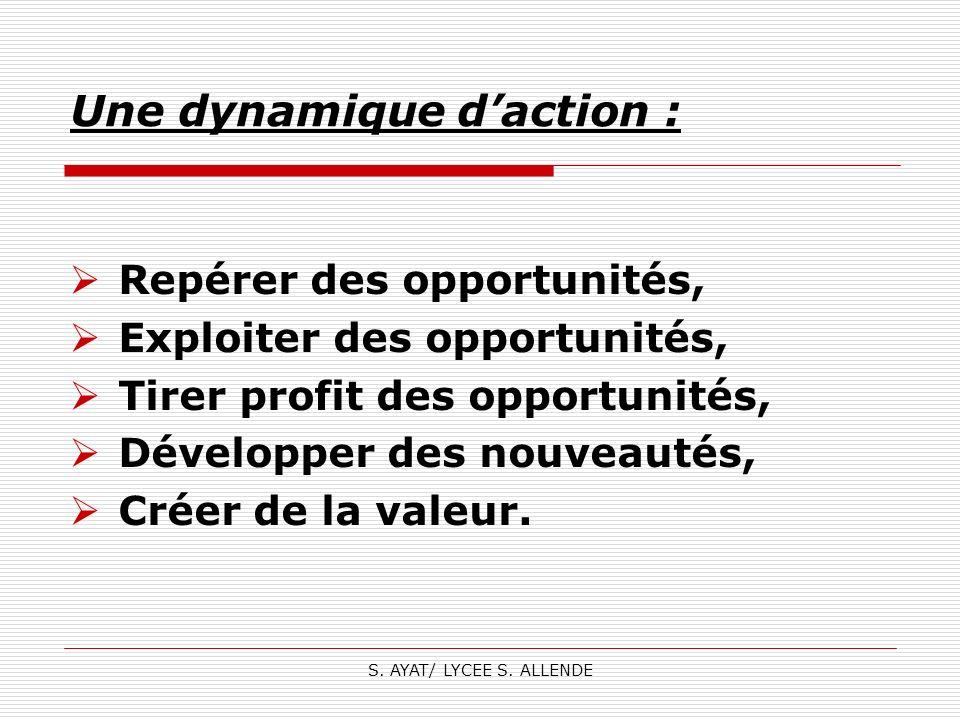 S. AYAT/ LYCEE S. ALLENDE Une dynamique daction : Repérer des opportunités, Exploiter des opportunités, Tirer profit des opportunités, Développer des