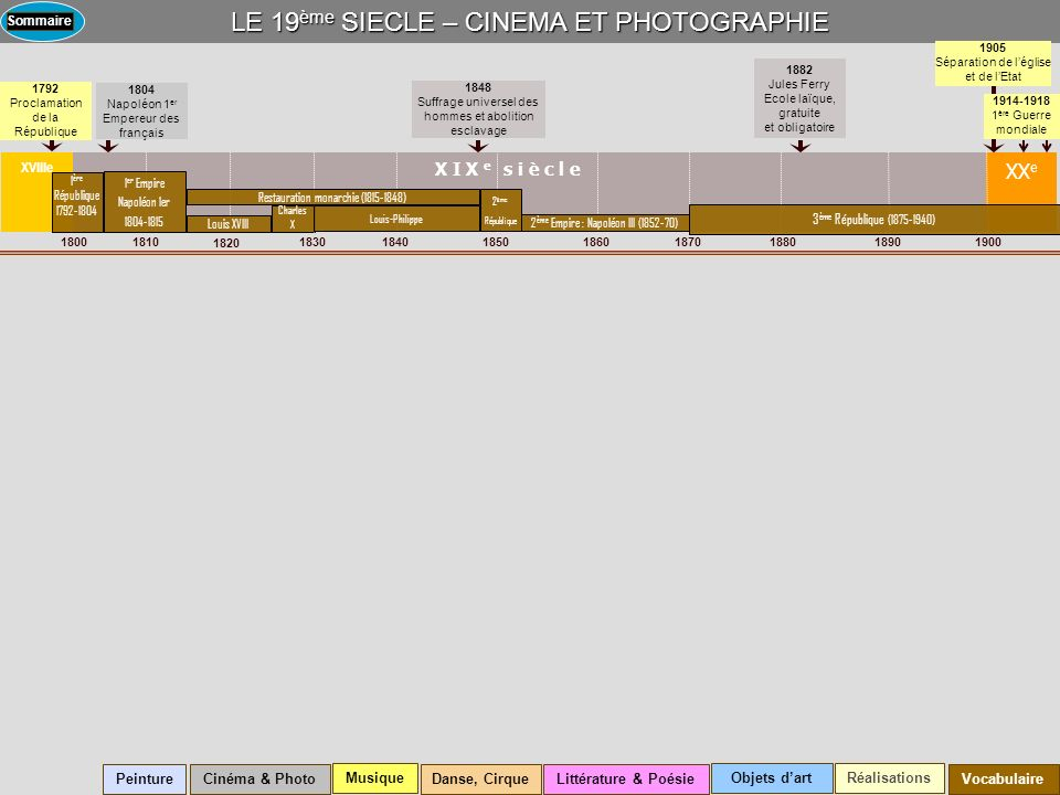 LE 19 ème SIECLE – CINEMA ET PHOTOGRAPHIE X I X e s i è c l e XX e 1800 18101830184018501900 1820 1870188018901860 1914-1918 1 ère Guerre mondiale 188