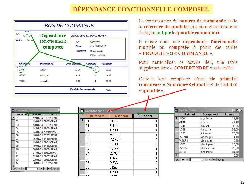 LE MODÈLE PHYSIQUE Lensemble des tables Le modèle physique peut être visionné dans le logiciel Access à l aide du (menu Outils, commande Relations).