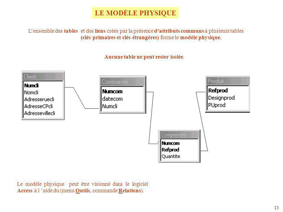 PRODUIT (Refprod, Designprod, PUprod ) CLIENT (Numcli, Nomcli, Adresseruecli, AdresseCPcli, Adressevillecli) LE MODÈLE RELATIONNEL Le modèle physique est issu dune réflexion préalable structurée appelée modèle relationnel.