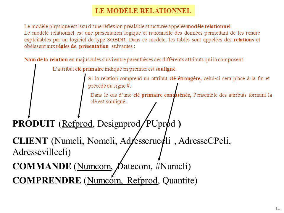 PRODUIT (Refprod, Designprod, PUprod ) CLIENT (Numcli, Nomcli, Adresseruecli, AdresseCPcli, Adressevillecli) LE MODÈLE RELATIONNEL Le modèle physique
