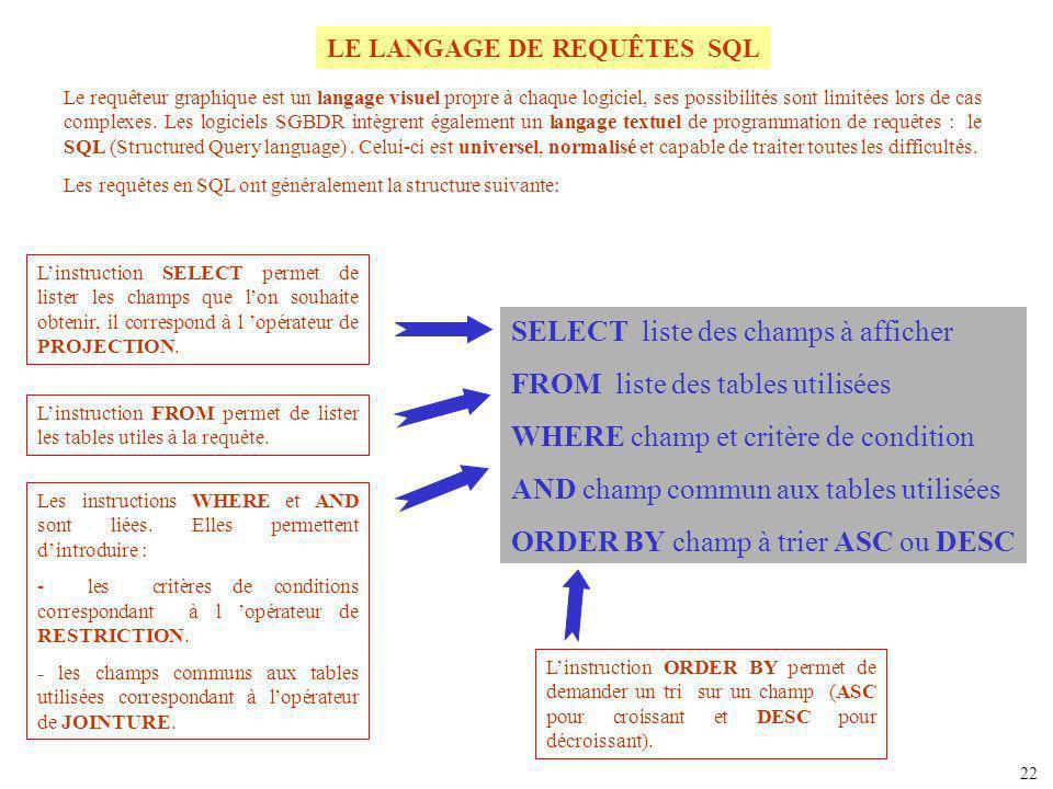 LE LANGAGE DE REQUÊTES SQL Le requêteur graphique est un langage visuel propre à chaque logiciel, ses possibilités sont limitées lors de cas complexes