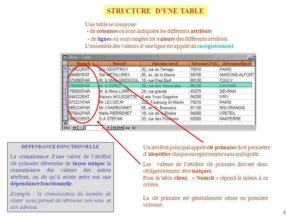STRUCTURE DUNE TABLE Une table se compose: - de colonnes où sont indiquées les différents attributs Un attribut principal appelé clé primaire doit per