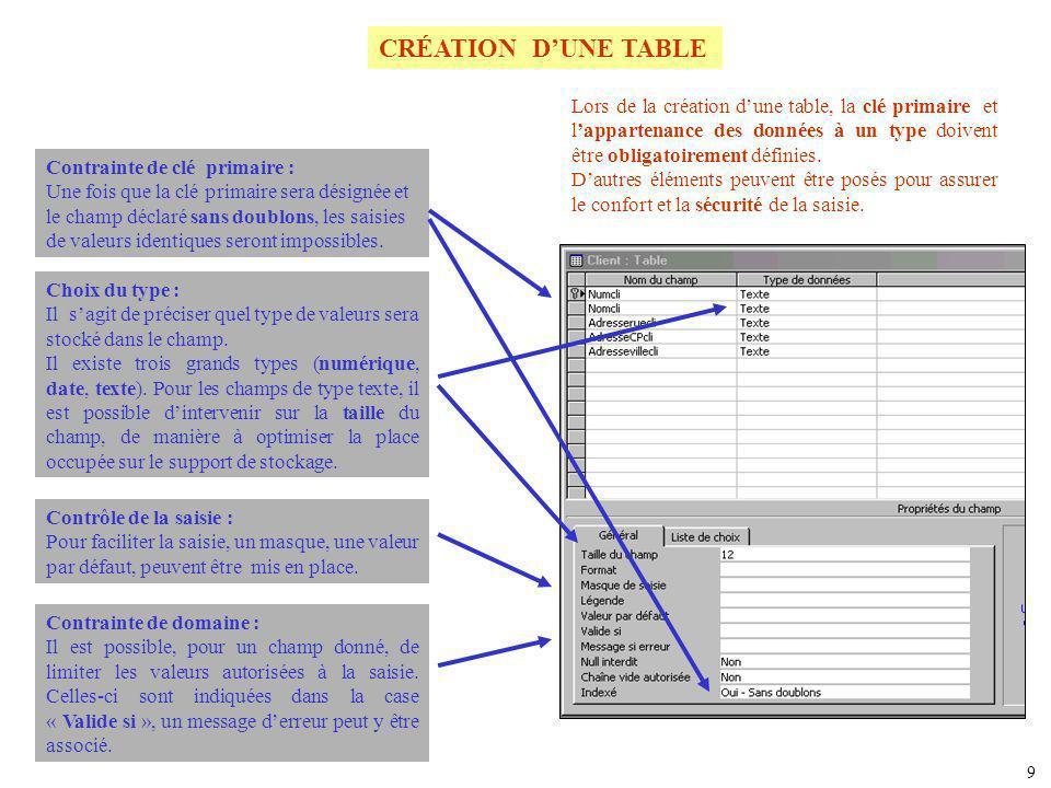 CRÉATION DUNE TABLE Contrainte de clé primaire : Une fois que la clé primaire sera désignée et le champ déclaré sans doublons, les saisies de valeurs