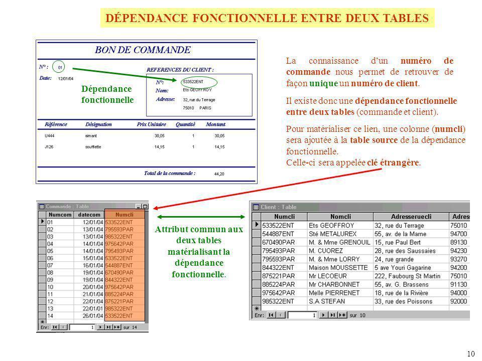 DÉPENDANCE FONCTIONNELLE ENTRE DEUX TABLES La connaissance dun numéro de commande nous permet de retrouver de façon unique un numéro de client. Dépend
