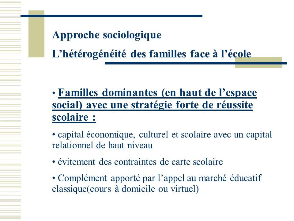 Approche sociologique Lhétérogénéité des familles face à lécole Familles dominantes (en haut de lespace social) avec une stratégie forte de réussite s