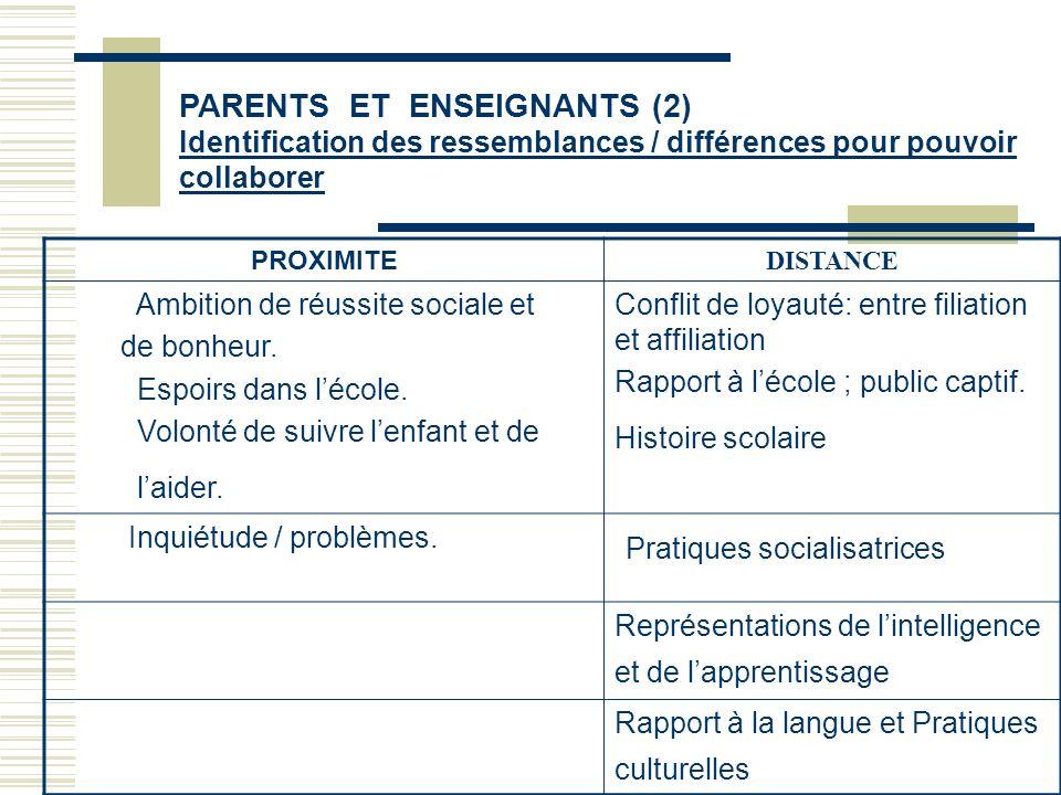 PARENTS ET ENSEIGNANTS (2) Identification des ressemblances / différences pour pouvoir collaborer PROXIMITE DISTANCE Ambition de réussite sociale et d