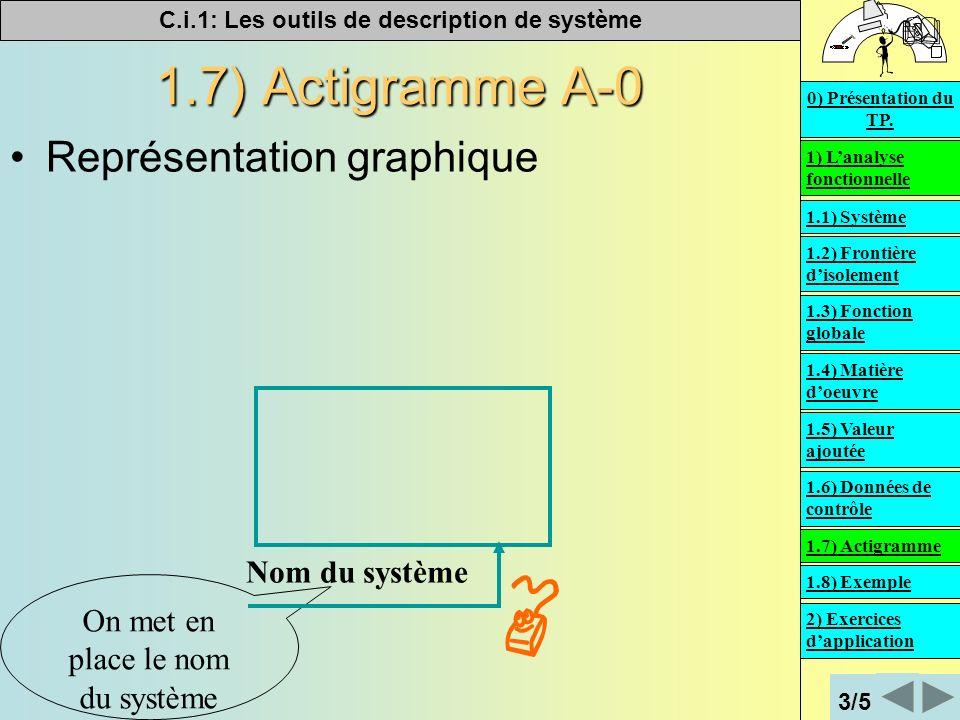 C.i.1: Les outils de description de système 1.7) Actigramme A-0 Représentation graphique On met en place le nom du système Nom du système 1) Lanalyse fonctionnelle 2) Exercices dapplication 0) Présentation du TP.
