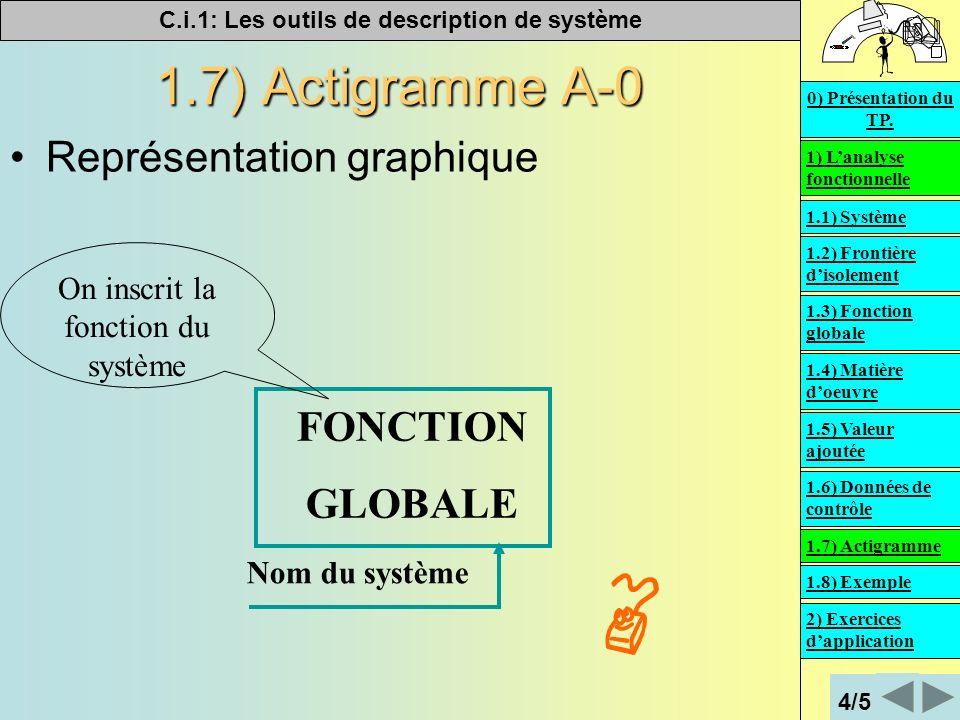 C.i.1: Les outils de description de système 1.7) Actigramme A-0 Représentation graphique Nom du système FONCTION GLOBALE On inscrit la fonction du système 1) Lanalyse fonctionnelle 2) Exercices dapplication 0) Présentation du TP.