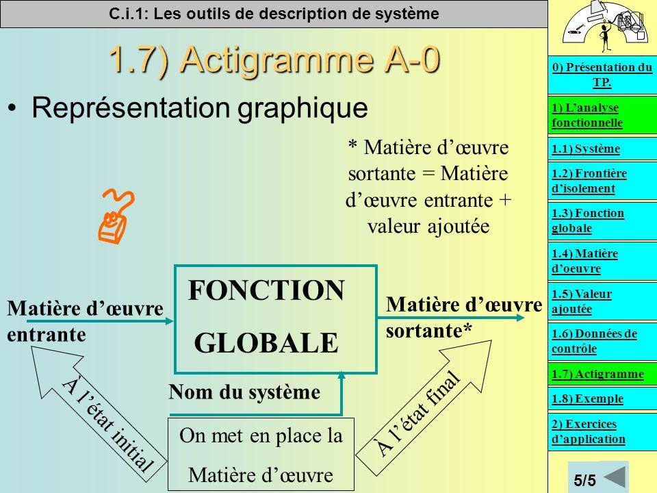 C.i.1: Les outils de description de système 1.7) Actigramme A-0 Représentation graphique Nom du système Matière dœuvre entrante Matière dœuvre sortant