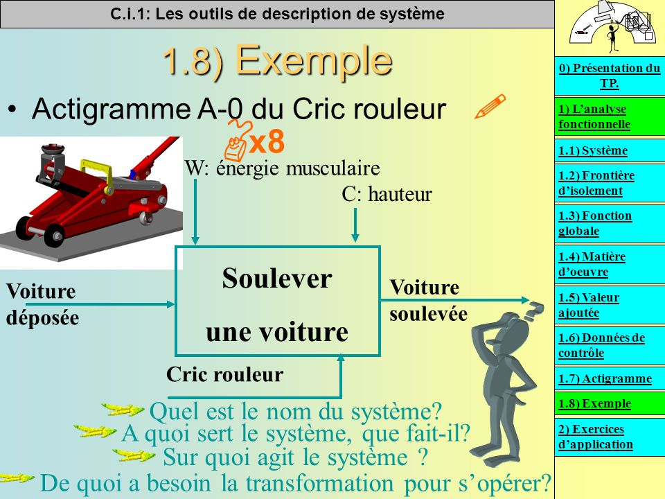 C.i.1: Les outils de description de système 1.8) Exemple Actigramme A-0 du Cric rouleur Quel est le nom du système? A quoi sert le système, que fait-i