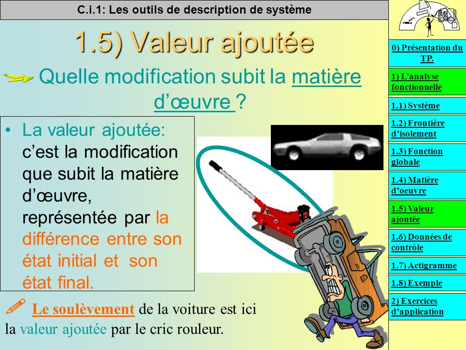 C.i.1: Les outils de description de système 1.5) Valeur ajoutée Quelle modification subit la matière dœuvre ?matière dœuvre La valeur ajoutée: cest la