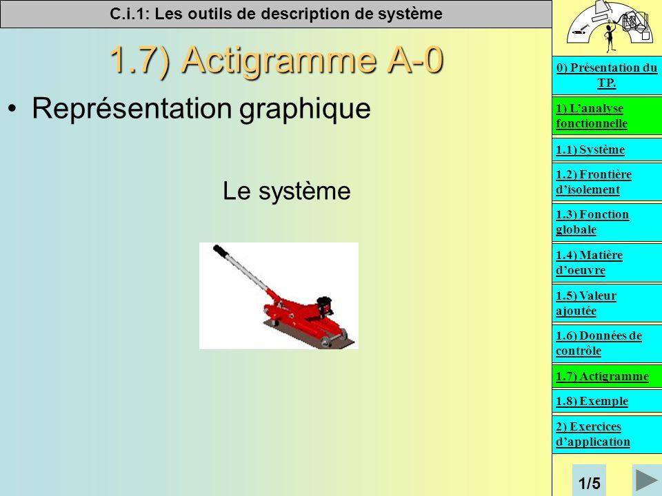 C.i.1: Les outils de description de système 1.7) Actigramme A-0 Représentation graphique On symbolise le système par un rectangle 1) Lanalyse fonctionnelle 2) Exercices dapplication 0) Présentation du TP.