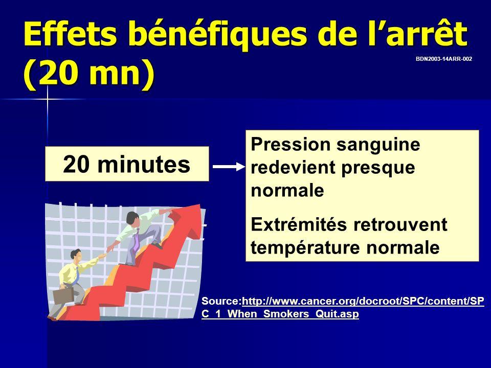 20 minutes Pression sanguine redevient presque normale Extrémités retrouvent température normale Effets bénéfiques de larrêt (20 mn) BDN2003-14ARR-002
