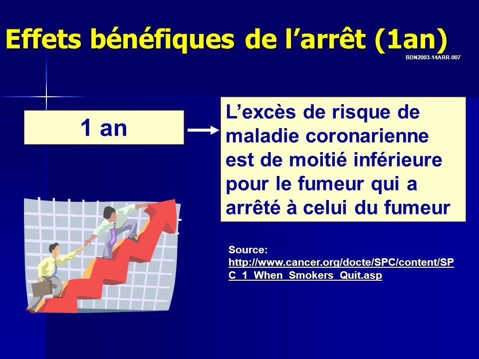 1 an Lexcès de risque de maladie coronarienne est de moitié inférieure pour le fumeur qui a arrêté à celui du fumeur Effets bénéfiques de larrêt (1an)