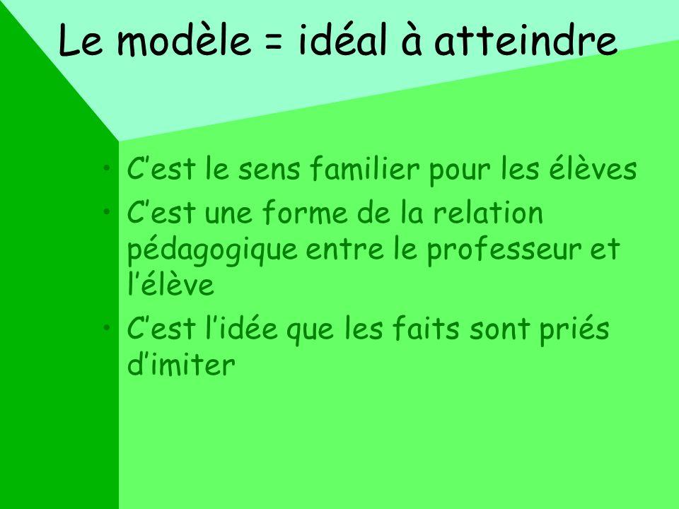 Le modèle = idéal à atteindre Cest le sens familier pour les élèves Cest une forme de la relation pédagogique entre le professeur et lélève Cest lidée