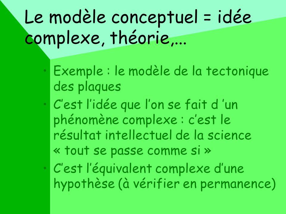 Le modèle conceptuel = idée complexe, théorie,... Exemple : le modèle de la tectonique des plaques Cest lidée que lon se fait d un phénomène complexe