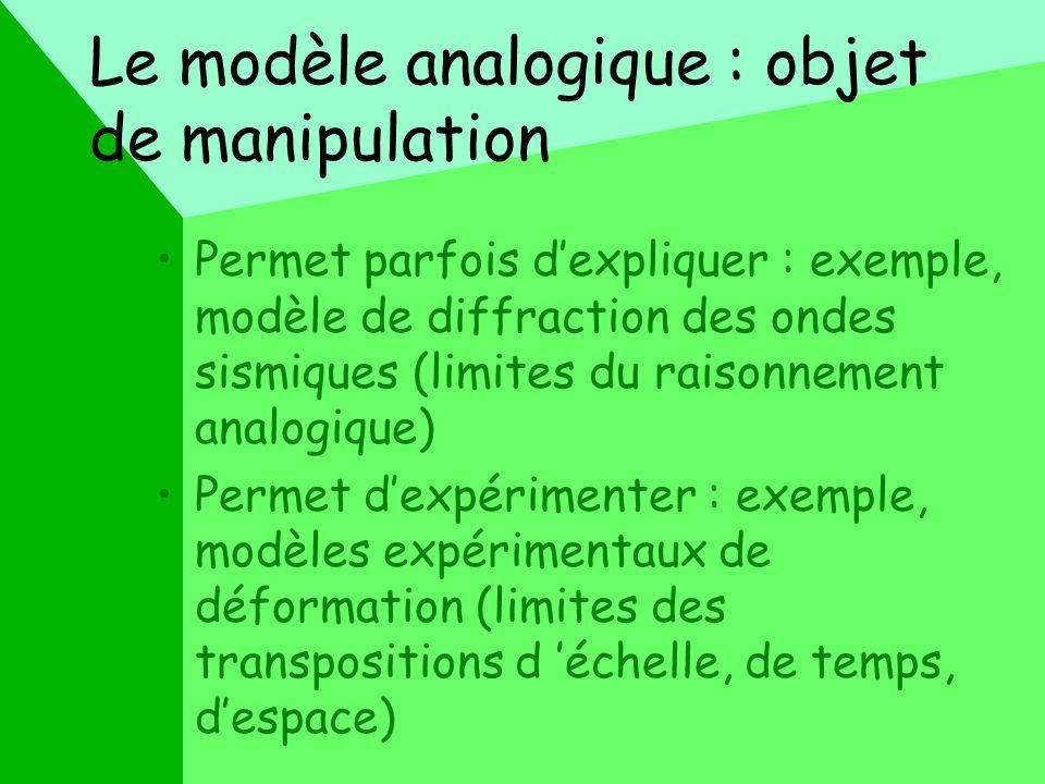 Le modèle numérique : quantitatif, paramétré Cest lexpression quantitative d un modèle conceptuel Cest une forme didée présentée de façon quantitative Ce nest pas la même chose quune simulation numérique