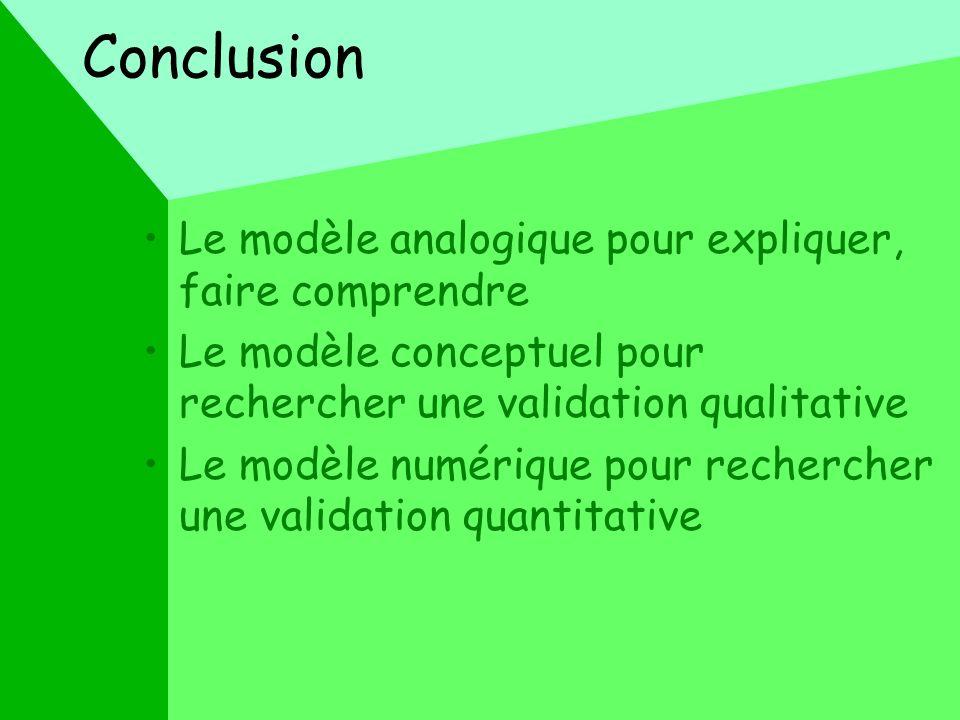 Conclusion Le modèle analogique pour expliquer, faire comprendre Le modèle conceptuel pour rechercher une validation qualitative Le modèle numérique p