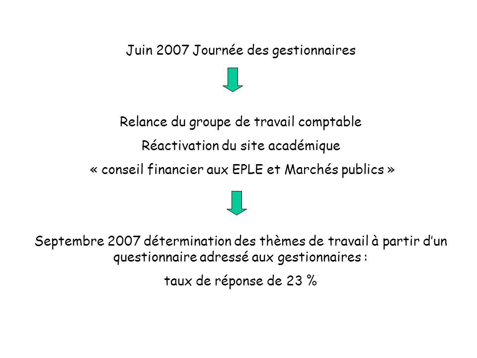 SITE ACADEMIQUE Marchés publics en EPLE EPCP De la nécessité d élaborer un EPCP Guide méthodologique de lachat en E.P.L.E.