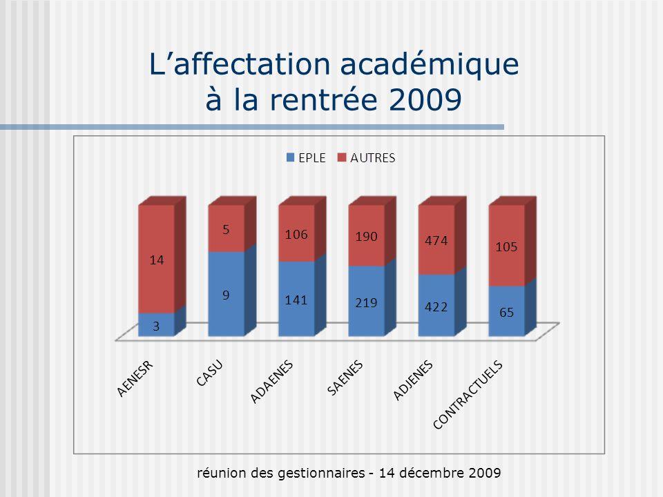 Laffectation académique à la rentrée 2009 réunion des gestionnaires - 14 décembre 2009