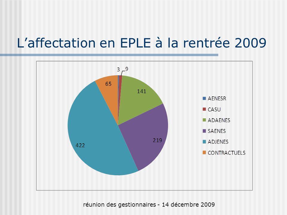 Laffectation en EPLE à la rentrée 2009 réunion des gestionnaires - 14 décembre 2009
