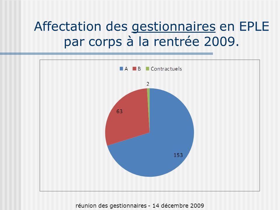 Affectation des gestionnaires en EPLE par corps à la rentrée 2009.