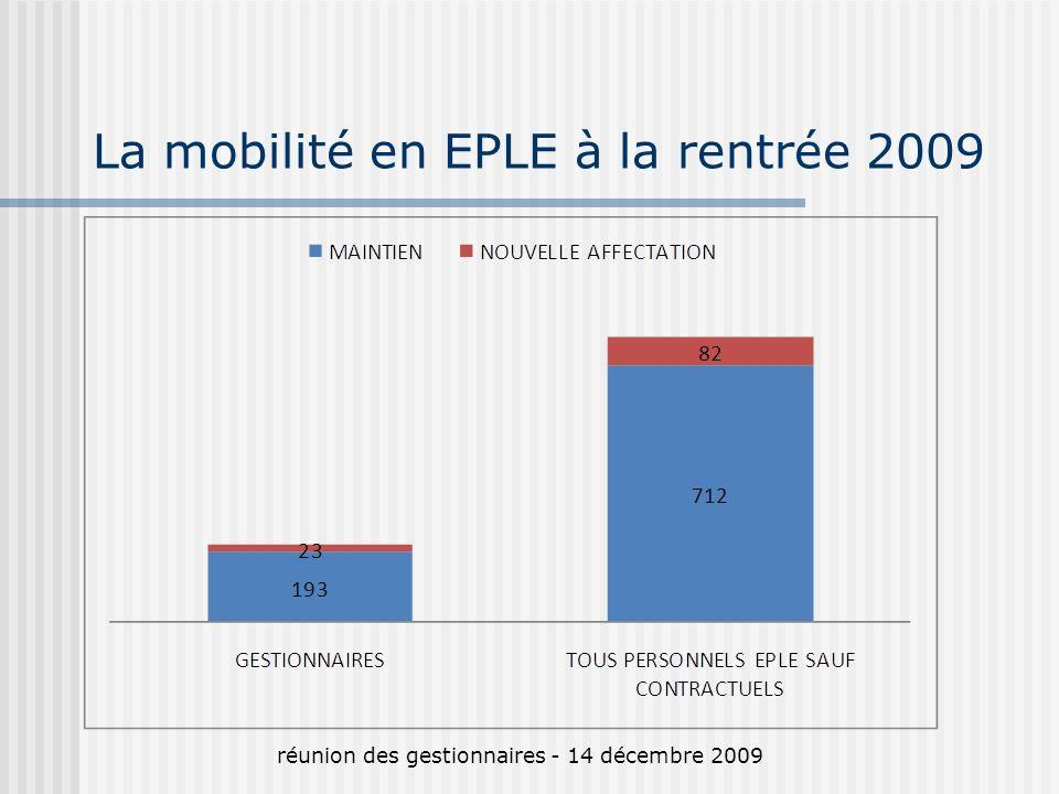 La mobilité en EPLE à la rentrée 2009 réunion des gestionnaires - 14 décembre 2009