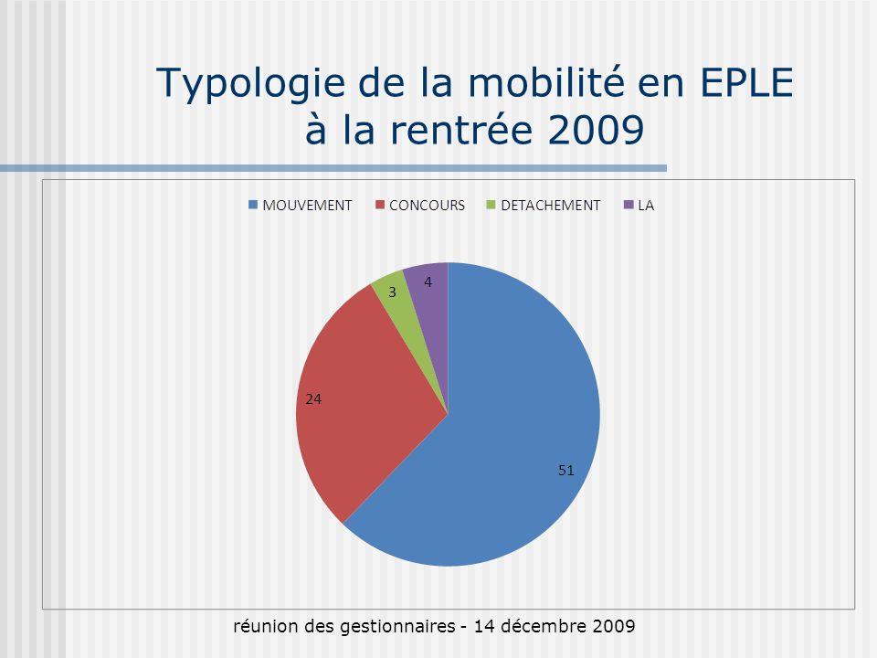 Typologie de la mobilité en EPLE à la rentrée 2009 réunion des gestionnaires - 14 décembre 2009