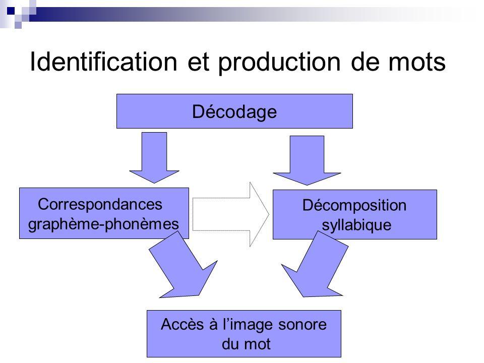 Identification et production de mots Reconnaissance Comparaison avec les images orthographiques déjà connues Accès au mot image connue flexion ou dérivation dune image connue image inconnue Autre procédure