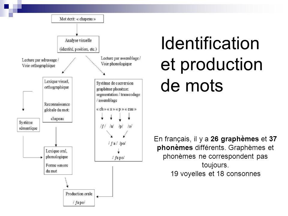Identification et production de mots En français, il y a 26 graphèmes et 37 phonèmes différents. Graphèmes et phonèmes ne correspondent pas toujours.