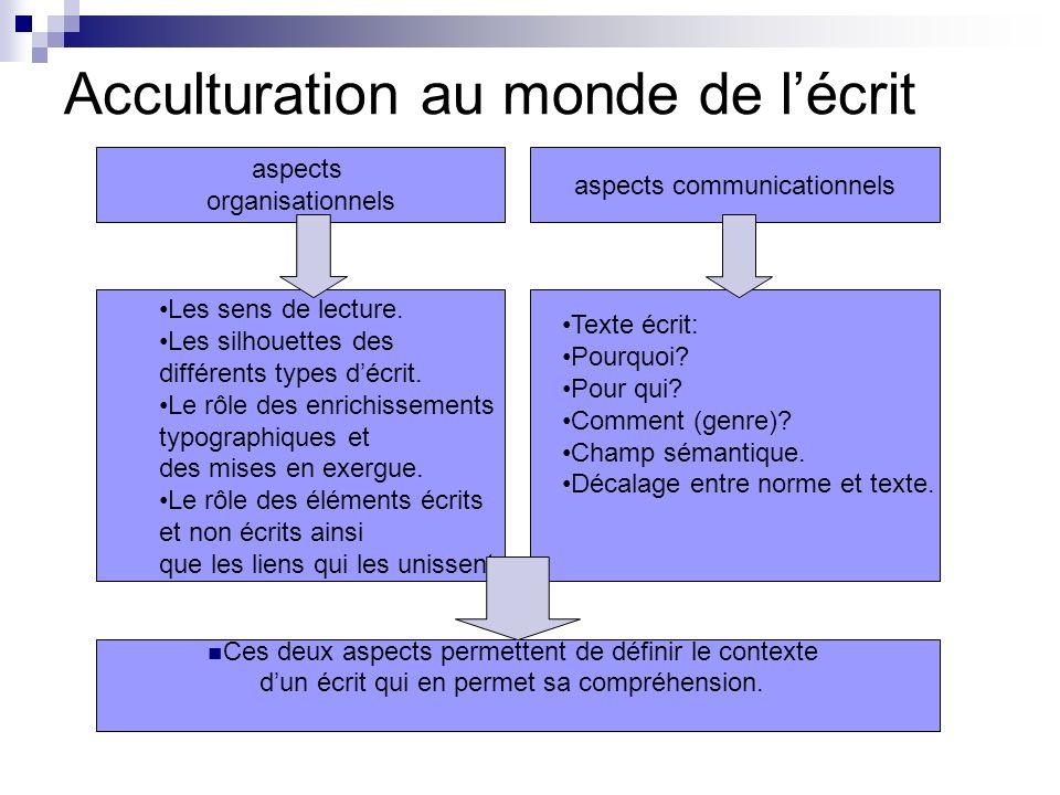 Acculturation au monde de lécrit aspects organisationnels Les sens de lecture. Les silhouettes des différents types décrit. Le rôle des enrichissement