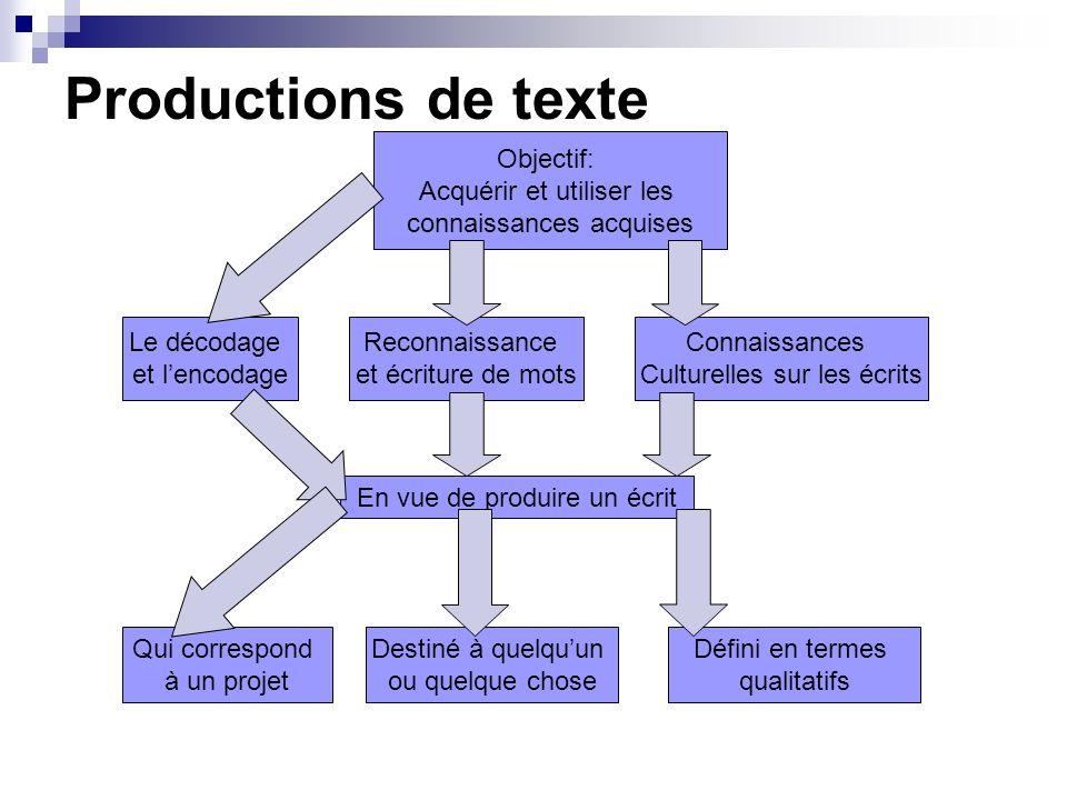 Productions de texte Objectif: Acquérir et utiliser les connaissances acquises Le décodage et lencodage Reconnaissance et écriture de mots Connaissanc