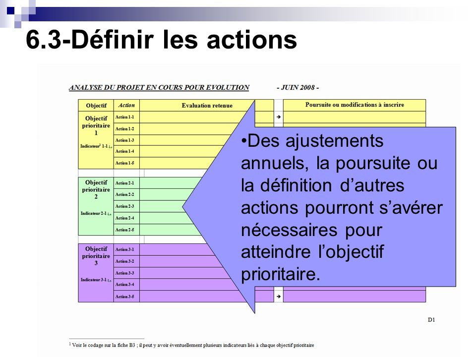 6.3-Définir les actions Des ajustements annuels, la poursuite ou la définition dautres actions pourront savérer nécessaires pour atteindre lobjectif p