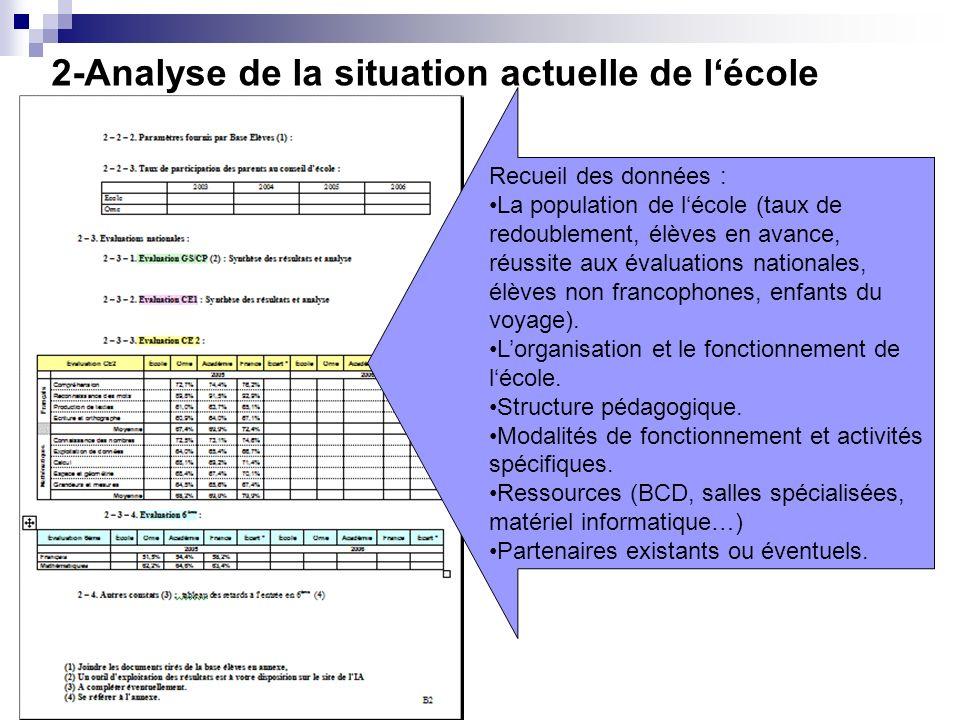 2-Analyse de la situation actuelle de lécole Recueil des données : La population de lécole (taux de redoublement, élèves en avance, réussite aux évalu