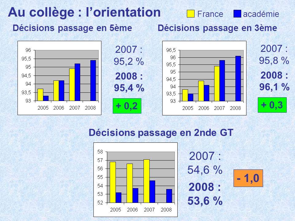 Au collège : lorientation Décisions passage en 5ème France académie Décisions passage en 3ème Décisions passage en 2nde GT 2007 : 95,2 % 2008 : 95,4 %
