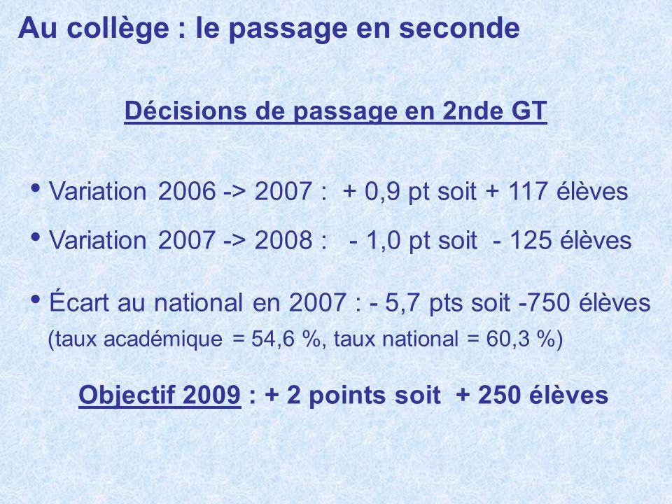 Au collège : le passage en seconde Décisions de passage en 2nde GT Variation 2006 -> 2007 : + 0,9 pt soit + 117 élèves Variation 2007 -> 2008 : - 1,0