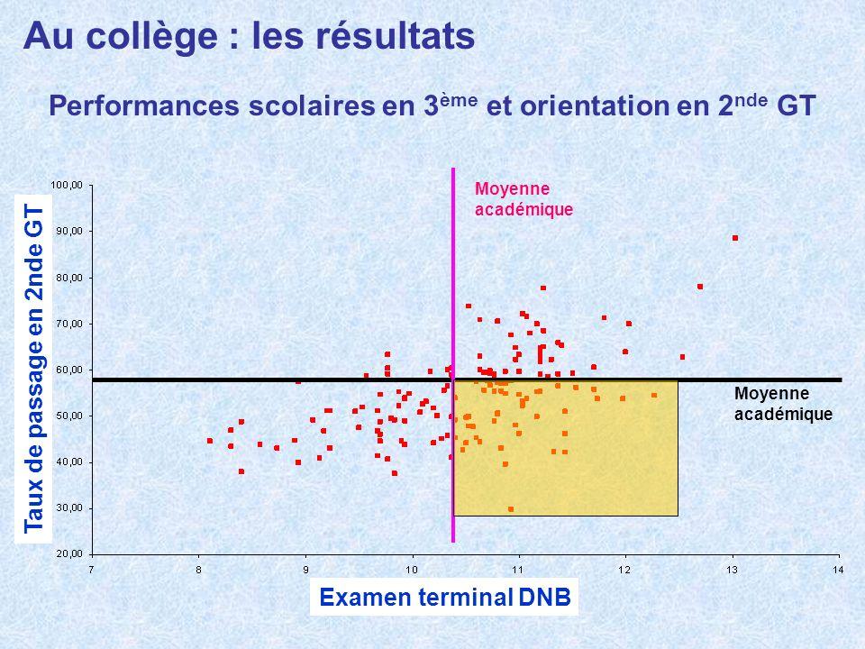 Au collège : les résultats Performances scolaires en 3 ème et orientation en 2 nde GT Moyenne académique Examen terminal DNB Taux de passage en 2nde G