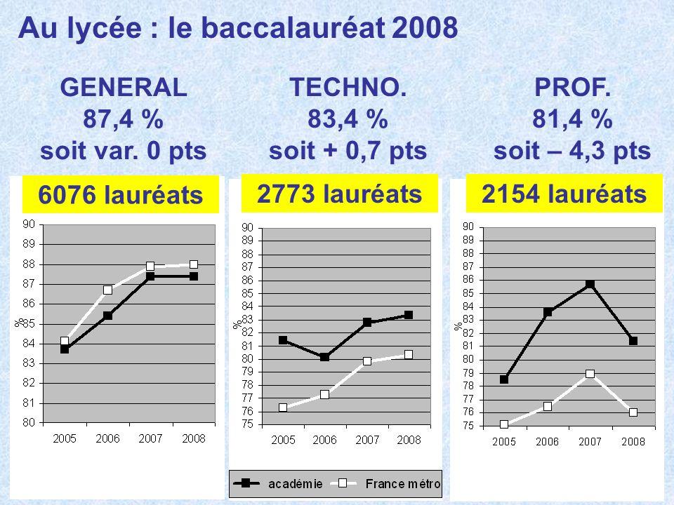 GENERAL 87,4 % soit var. 0 pts TECHNO. 83,4 % soit + 0,7 pts PROF. 81,4 % soit – 4,3 pts 6076 lauréats 2773 lauréats2154 lauréats Au lycée : le baccal