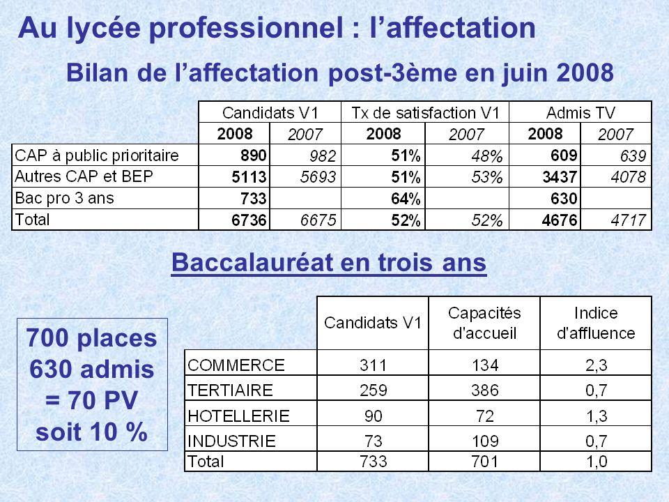 Au lycée professionnel : laffectation Bilan de laffectation post-3ème en juin 2008 Baccalauréat en trois ans 700 places 630 admis = 70 PV soit 10 %