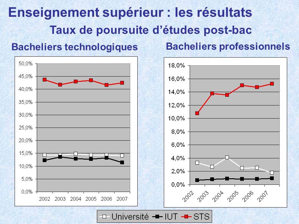 Enseignement supérieur : les résultats Taux de poursuite détudes post-bac Bacheliers technologiques Bacheliers professionnels