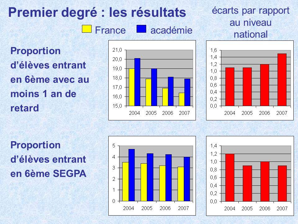 Premier degré : les résultats Proportion délèves entrant en 6ème avec au moins 1 an de retard Proportion délèves entrant en 6ème SEGPA France académie